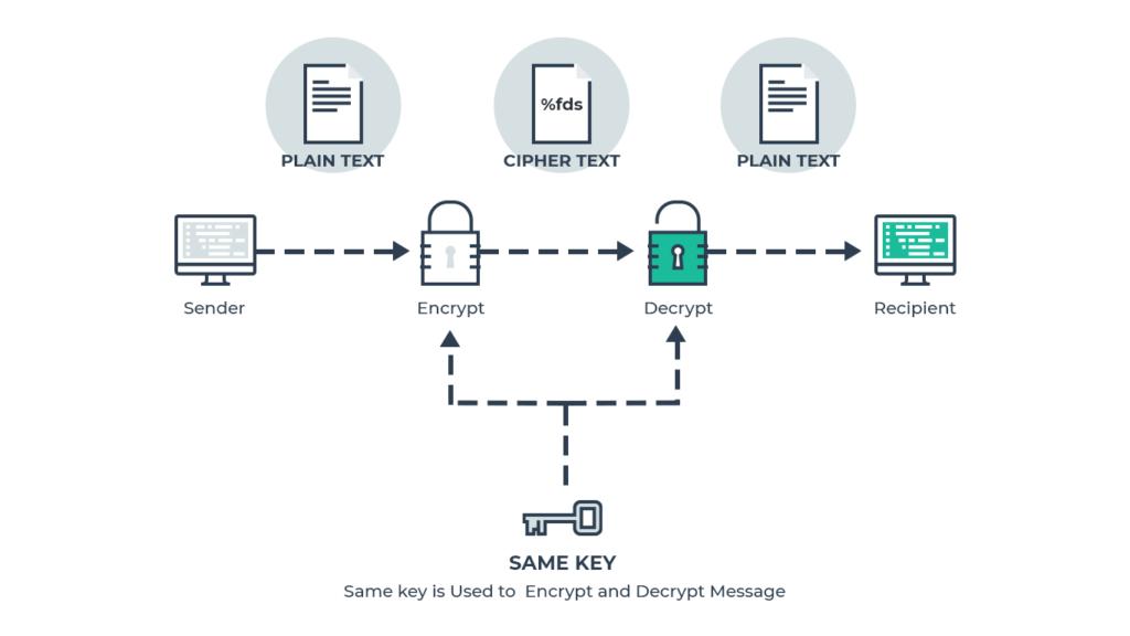 """Kriptografijos vadovas pradedančiajam – """"Pixel"""" privatumas"""