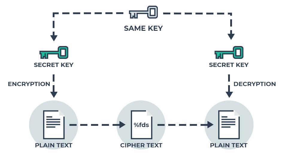 Šiame kaip sutrumpinti prekybą kriptografija Automatizuota prekybos