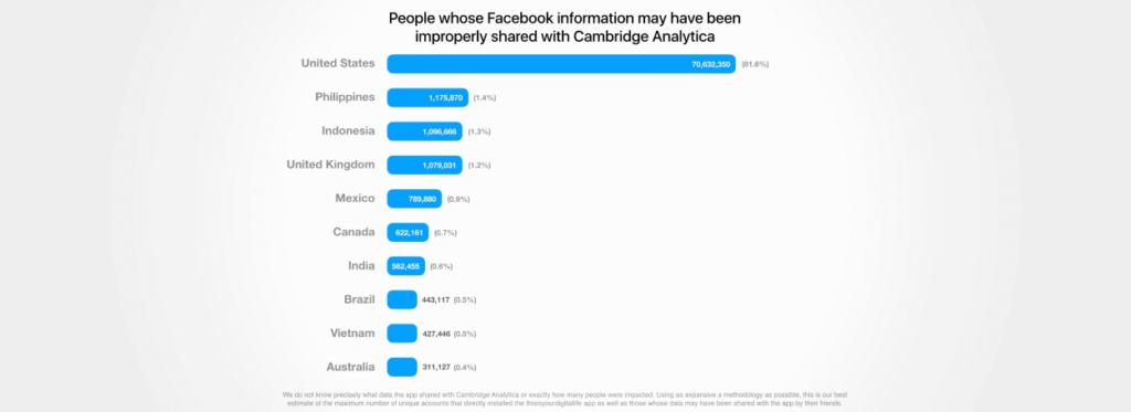 Kako izbrisati svoj Facebook račun - korak po korak - Pixel privatnost