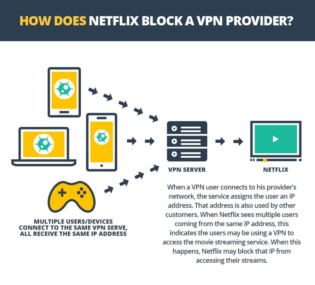 Netflix Blocking VPN
