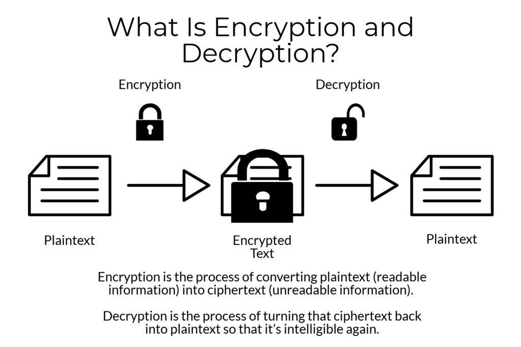 Come funziona la crittografia Blockchain, acquisti online e tecnologia cloud